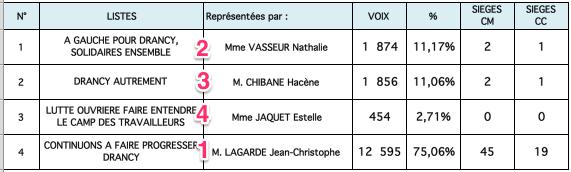 résultat-municipales-drancy-2014